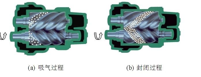 螺杆空压机原理,螺杆式空压机工作原理流程图